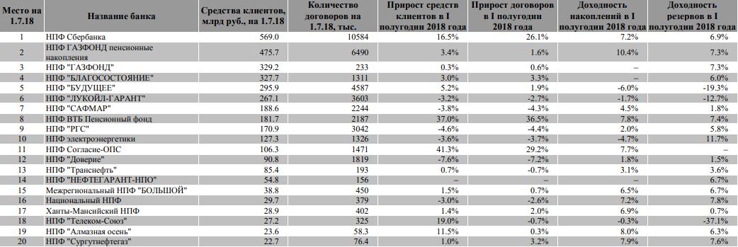 20 крупнейших российских НПФ