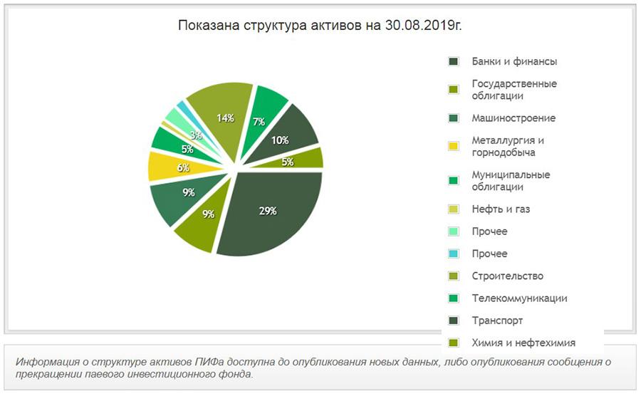Структура активов Фонда облигаций