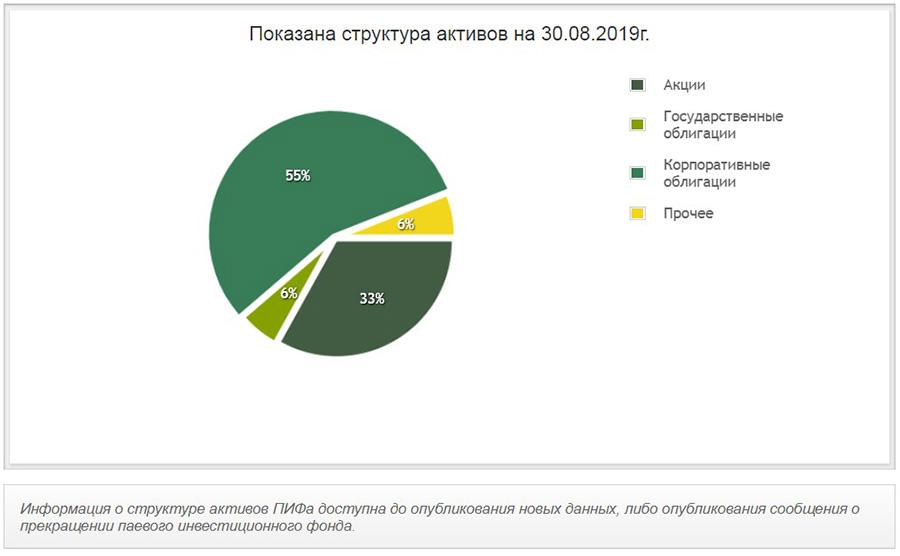 Структура активов Фонда Сбалансированный