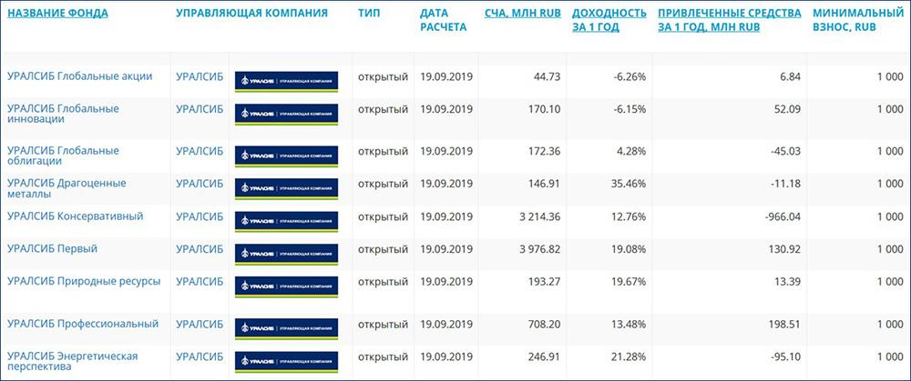 Сравнительная таблица доходности ПИФов УРАЛСИБ
