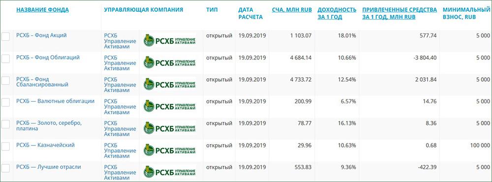 Сравнительная таблица доходности ПИФов РСХБ