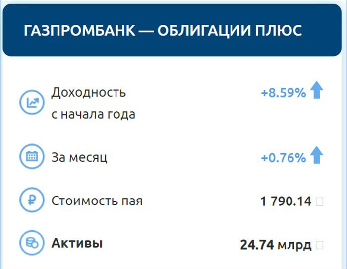 ПИФ Газпромбанка – Облигации плюс