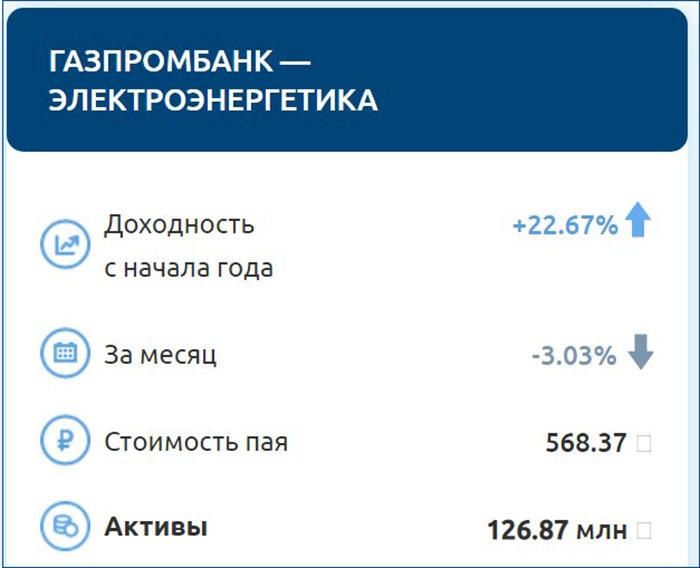 ПИФ Газпромбанка Электроэнергетика