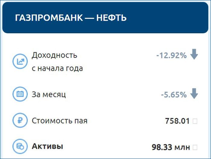 ПИФ Газпромбанка Нефть