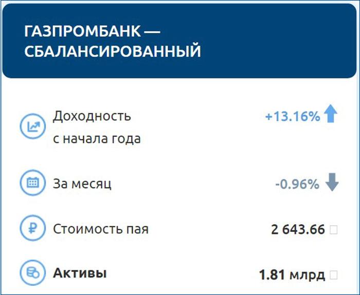 ПИФ Газпромбанка Сбалансированный