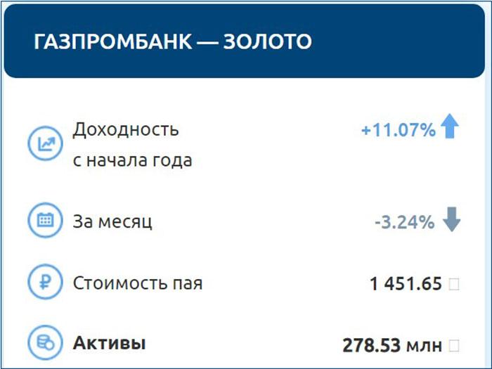 ПИФ Газпромбанка Золото